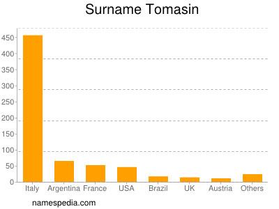 Surname Tomasin