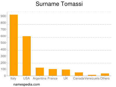 Surname Tomassi