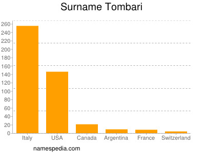 Surname Tombari