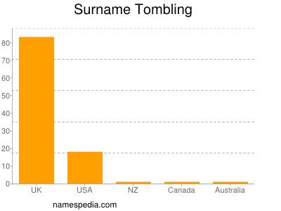 Surname Tombling