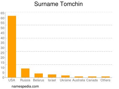 Surname Tomchin