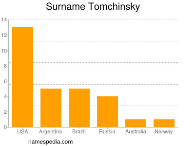 Surname Tomchinsky