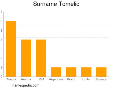 Surname Tomelic
