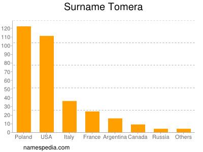 Surname Tomera