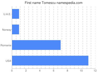 Given name Tomescu