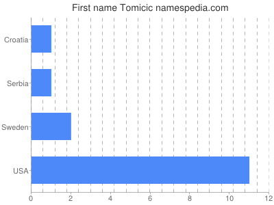 Given name Tomicic