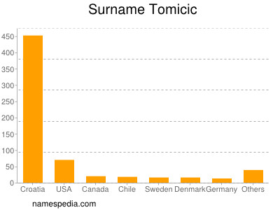 Surname Tomicic