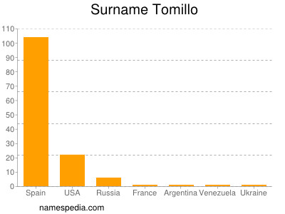 Surname Tomillo