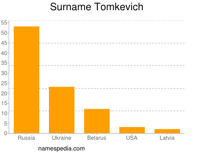 Surname Tomkevich