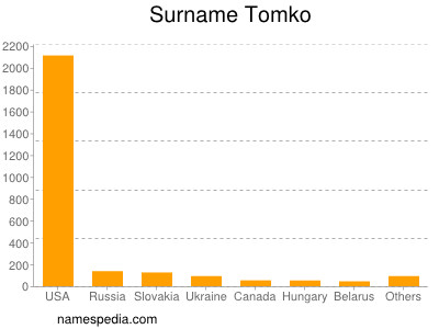 Surname Tomko