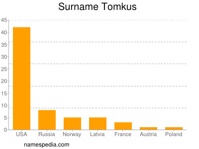 Surname Tomkus