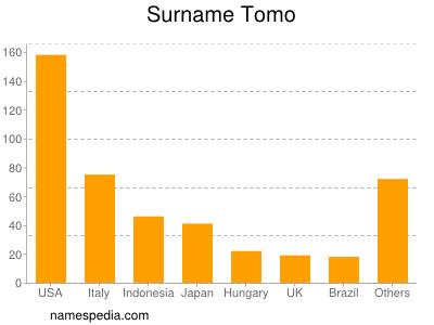 Surname Tomo