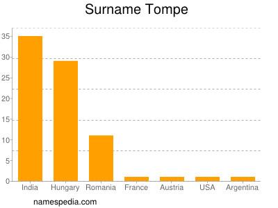 Surname Tompe