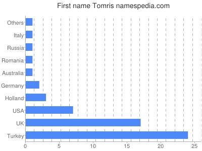 Given name Tomris