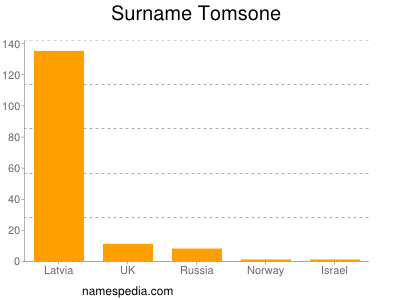Surname Tomsone