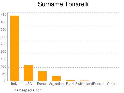 Surname Tonarelli