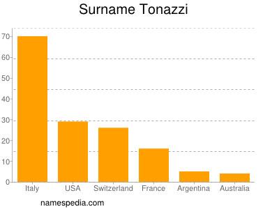 Surname Tonazzi