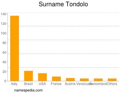Surname Tondolo