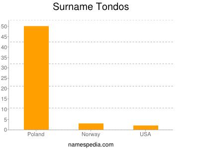 Surname Tondos