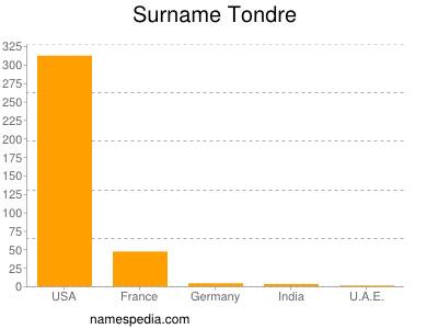 Surname Tondre