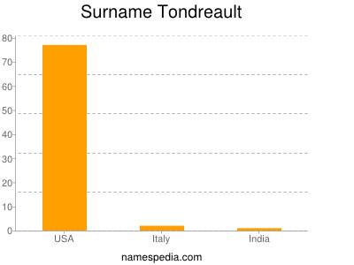 Surname Tondreault