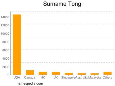 Surname Tong