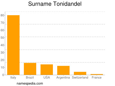 Surname Tonidandel