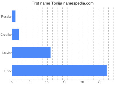 Given name Tonija