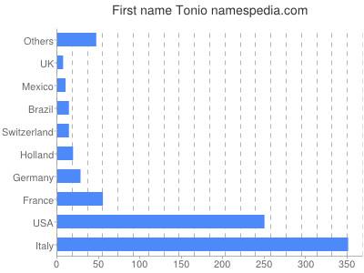 Given name Tonio