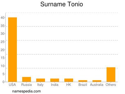 Surname Tonio