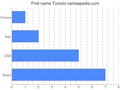 Vornamen Toniolo