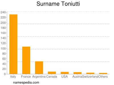 Familiennamen Toniutti