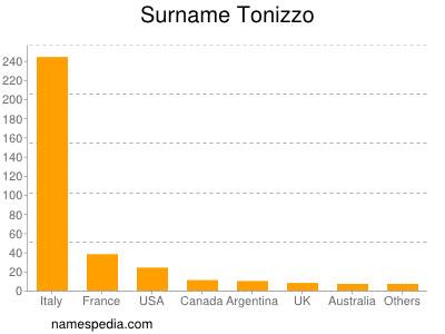 Surname Tonizzo