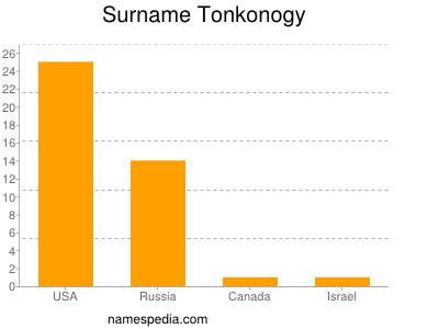 Surname Tonkonogy