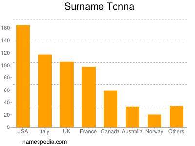 Surname Tonna