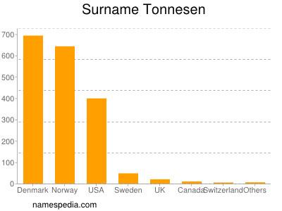 Surname Tonnesen
