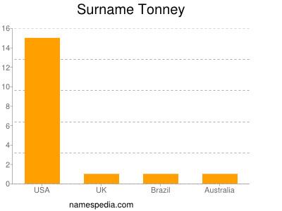Familiennamen Tonney