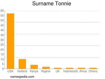 Surname Tonnie