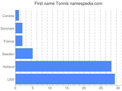 Given name Tonnis