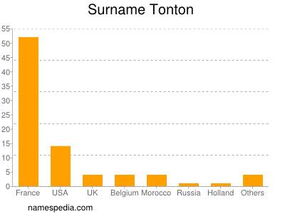 Surname Tonton