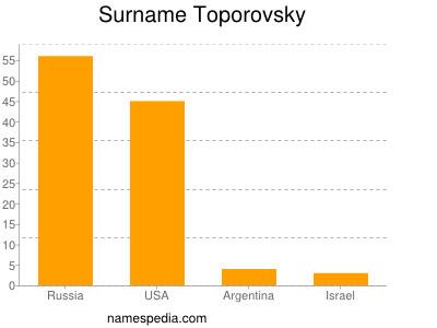 Surname Toporovsky