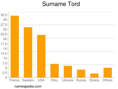 Surname Tord