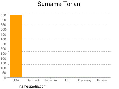 Surname Torian