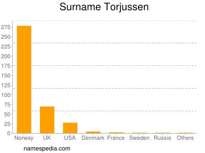 Surname Torjussen