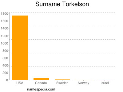 Surname Torkelson