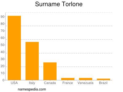 Surname Torlone