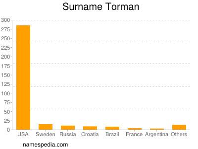 Surname Torman