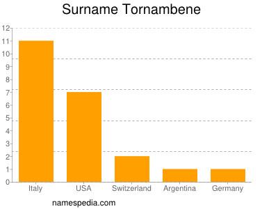 Surname Tornambene