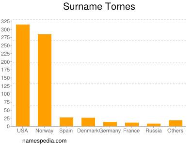 Surname Tornes