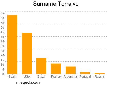 Surname Torralvo